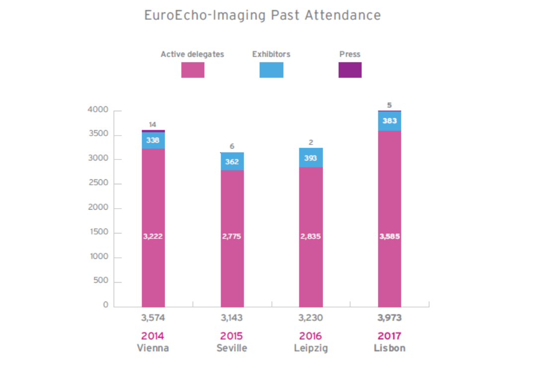 EEI past attendance up to 2017.PNG