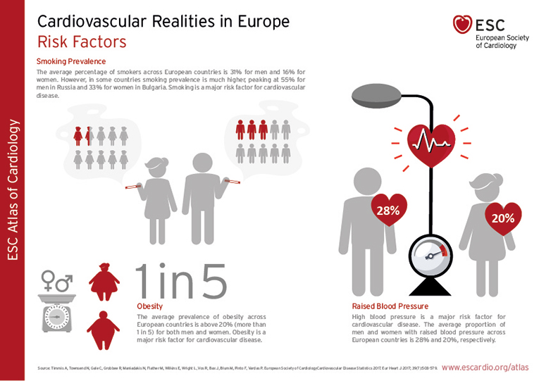 Risk Factors_ESC Atlas_Cardiovascular Realities in Europe.jpg