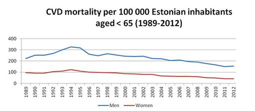 CVD mortality in Estonia
