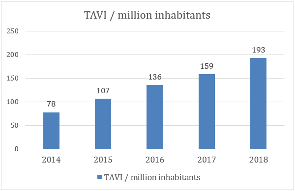 *Number of TAVI refunded by the authorities in France increased from 7 500 to 20 000 (+167%) since the start of the VFL France initiative.
