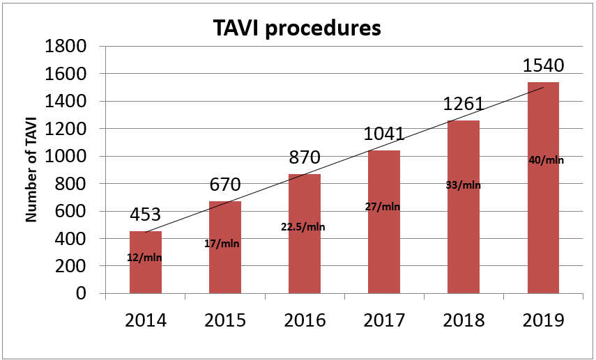 Poland TAVI procedures 2019.PNG