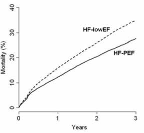 Survival in patients with heart failure and preserved versus impaired left ventricular ejection fraction