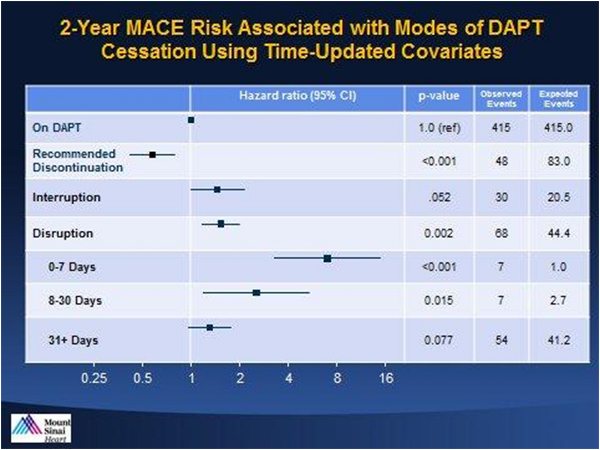 Figure 1: 2-year MACE Risk Associated with Modes of DAPT Cessation Using Time-Updated Covariates