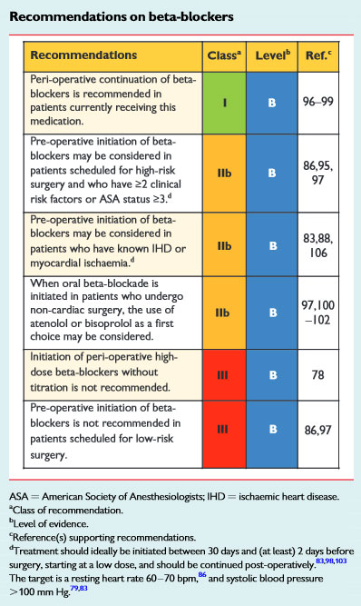 Fig1. 2014 Recommendation on peri-operative β-blocker use