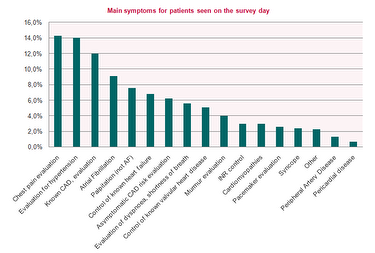 Graph Symptoms on survey day