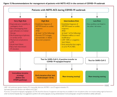 <b>Figure 12</b> Recommendations for management of patients with NSTE-ACS in the context of COVID-19 outbreak
