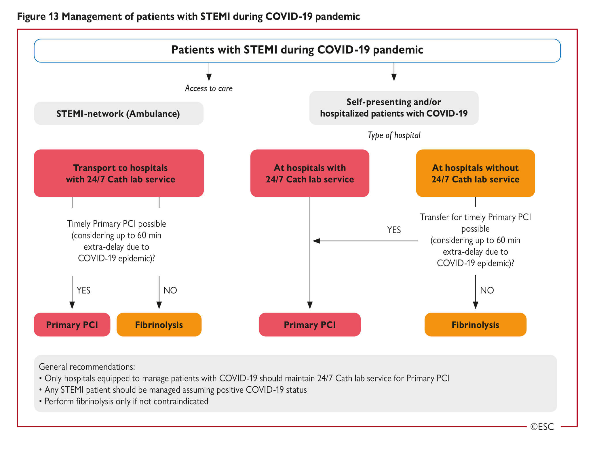 Esc Guidance For The Diagnosis And Management Of Cv Disease During The Covid 19 Pandemic Stream tracks and playlists from elliotchoy on your desktop or mobile device. esc guidance for the diagnosis and