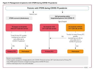 <b>Figure 13</b> Management of patients with STEMI during COVID-19 pandemic