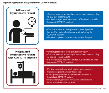 <b>Figure 15</b> Hypertension management in the COVID-19 context