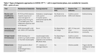 <b>Table 1</b> Types of diagnostic approaches in COVID-19<sup>54, 65</sup>; *-still in experimental phase, now available for research; POC – point of care