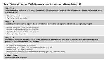 <b>Table 2</b> Testing priorities for COVID-19 pandemic according to Center for Disease Control, US