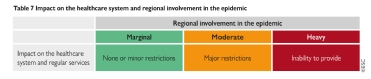 <b>Table 7</b> Impact on the healthcare system and regional involvement in the epidemic