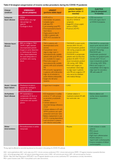 <b>Table 8</b> Strategical categorization of invasive cardiac procedures during the COVID-19 outbreak