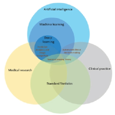 Figure 1. Figure by Krittanawong et al. Relationship of deep learning to clinical and translational medicine. Venn diagrams show deep learning as one type of machine learning within the scope of artificial intelligence. Statistical methods are applied across clinical and translational science, and the form known as statistical learning theory overlaps with machine learning. Automated decision- making is often used in clinical practice. Deep learning may extend statistical approaches in some key areas by analysing large multivariate data sets that often show complex interactions in which simple hypotheses are difficult to formulate. Deep learning has been successful in medical image recognition (e.g. electrocardiogram, echocardiogram, and magnetic resonance imaging) and holds the promise of enhancing clinic decision-making. Reprinted with permission: Krittanawong C, Johnson KW, Rosenson RS, et al. Deep learning for cardiovascular medicine: a practical primer, European Heart Journal 2019; 40 (25): 2058–2073, doi:10.1093/eurheartj/ehz056.