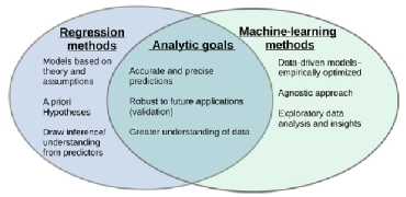 Figure 2. Goldstein et al. One perspective on the intersection of statistical modelling (blue) and machine-learning (green) goals. The figure highlights that while the processes differ, the overarching goals are often the same. Reprinted with permission: Krittanawong C, Johnson KW, Rosenson RS, et al. Deep learning for cardiovascular medicine: a practical primer, European Heart Journal 2019; 40 (25): 2058–2073, doi:10.1093/eurheartj/ehz056.