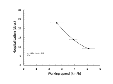 Chart of hospitalisation time by walking speed