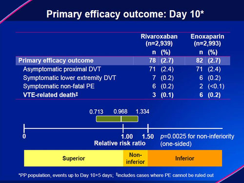 primary endpoint at day 10