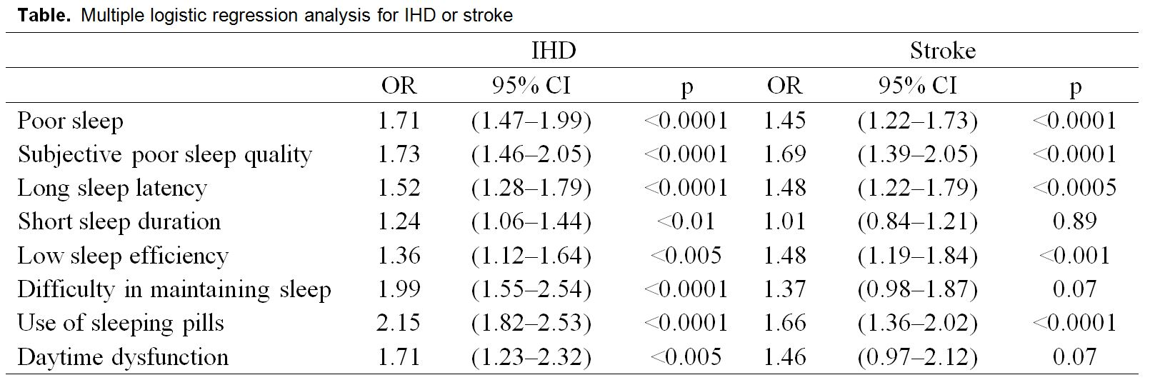 poor sleep is associated with ischaemic heart disease and stroke